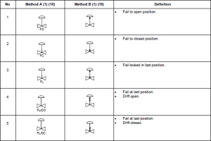 Control valve failure and de-energized position indications