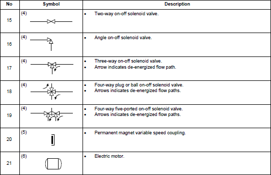 Letter Identification Table Learn Automation Electrical