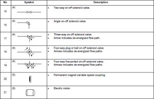 Final control element symbols2