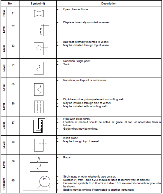 isa5 1 1 instrumentation symbols and identification