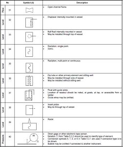 primary elements 3
