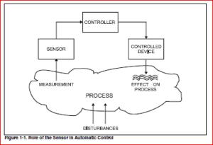 role of sensor